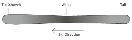 Waist Width of a ski, ski buying