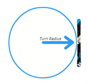 turn radius, ski buying