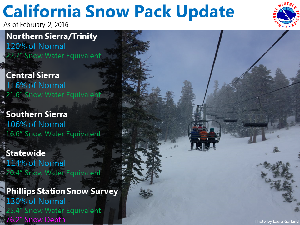 Ca Snowpack Numbers Lo Ng Good Right Now