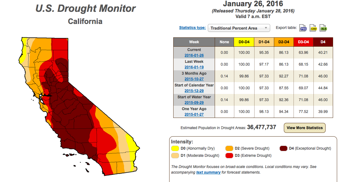 an overview of the history of water usage and issues of drought in the state of california Summary of drought for california central valley project and state water project drought contingency plan 2015 california department of water resources.