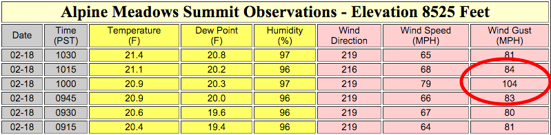 104mph wind gust at Alpine Meadows at 10am today. image: noaa, today