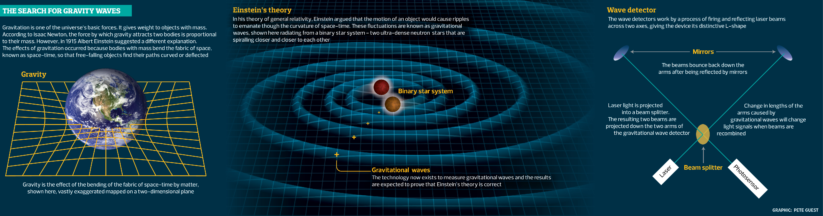 Gravitational waves explained. image: the guardian