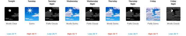 squaw weather forecast