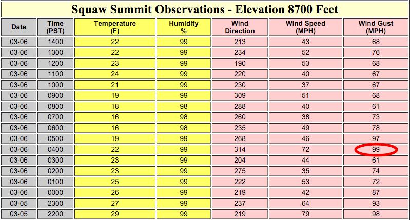 100mph wind gusts at Squaw last night. Gusts in the 60s and 70s today.
