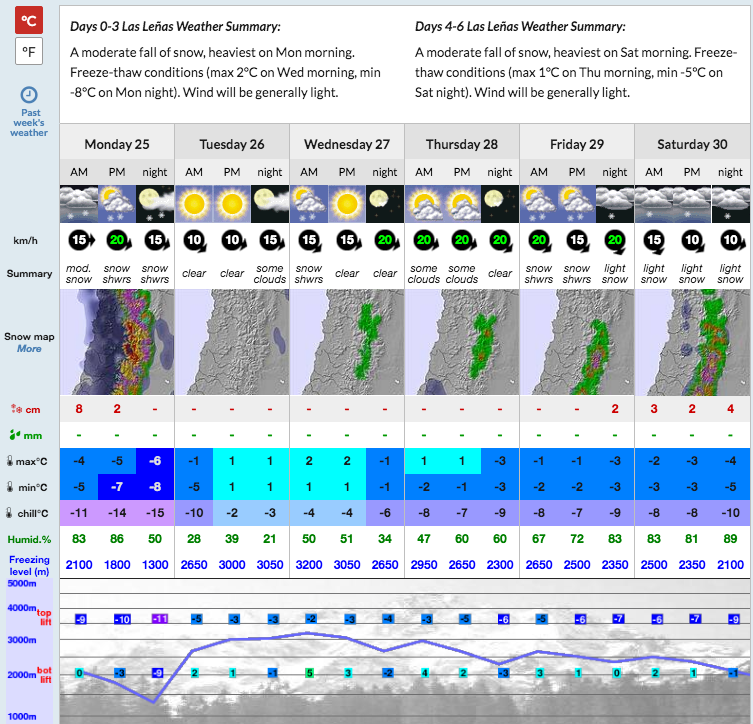 Las Lenas forecast showing a bit of snow today, a warm up, then more snow later in the week. image: snow-forecast.com