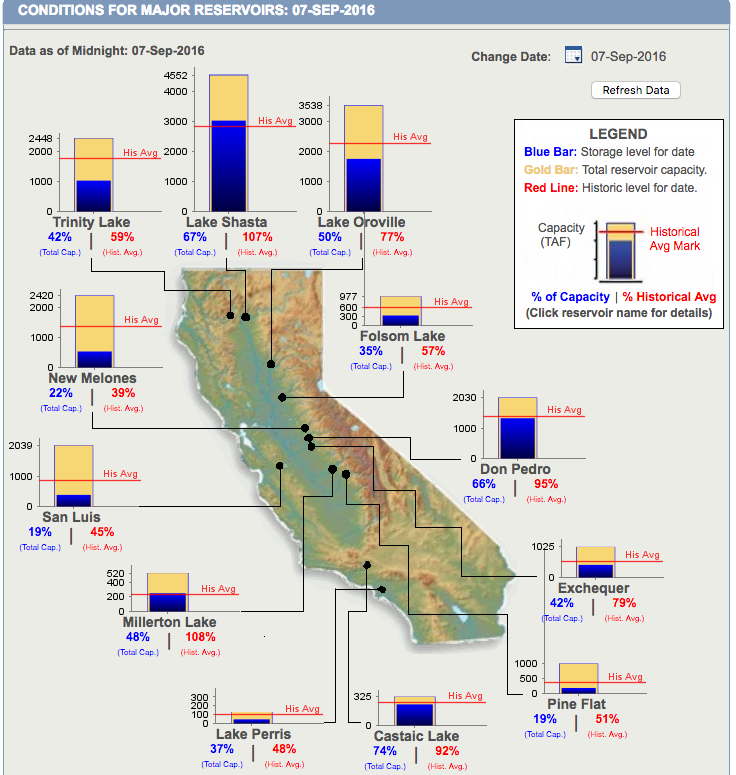 image: ca dept. water resources, sept. 7th, 2016