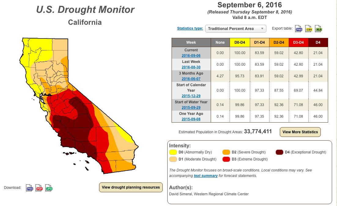 image: national drought mitigation center, September 6th, 2016