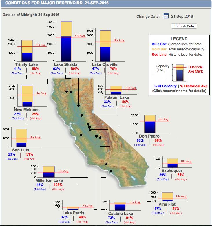 California reservoir status. image: nrcs, yesterday