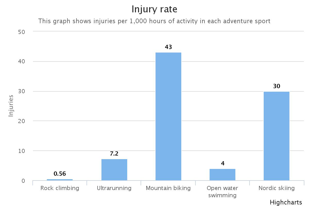Mountain Biking dominates this category