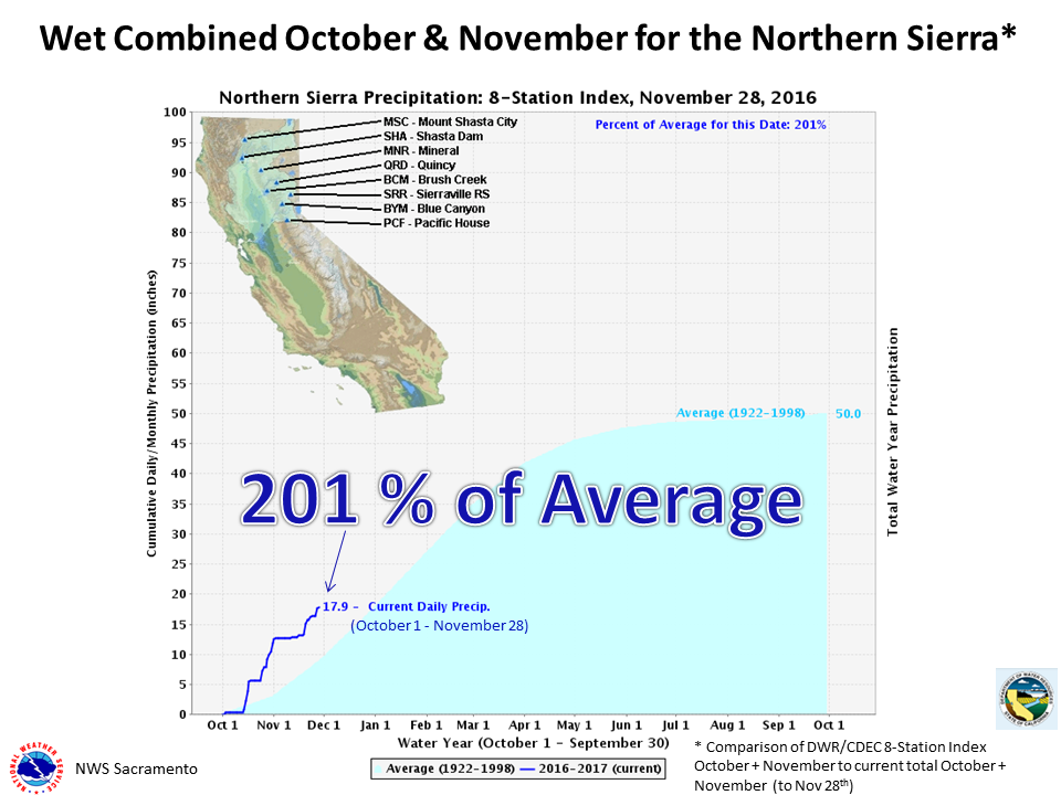 201% of average precipitation in NorCal so far this water year (Oct 1st – Sept. 30). image: noaa