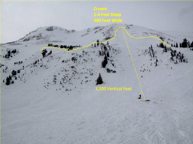 Avalanche fatality on Henderson Mountain, MT in December 2011. image: gallatin national forrest avalanche center
