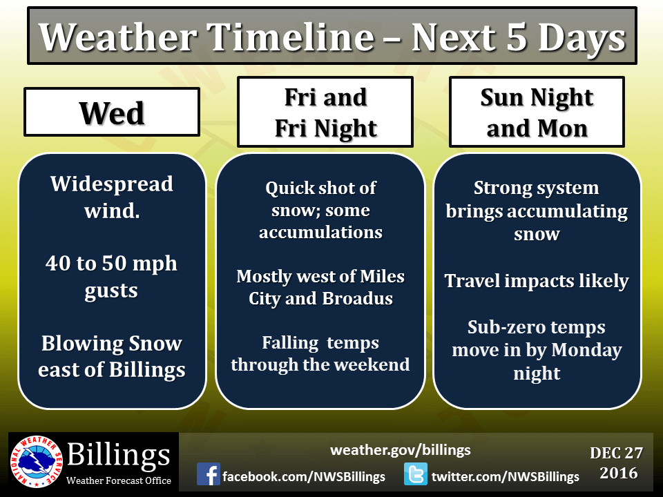 Extended forecast for the Billings area. Image: NOAA Billings, MT