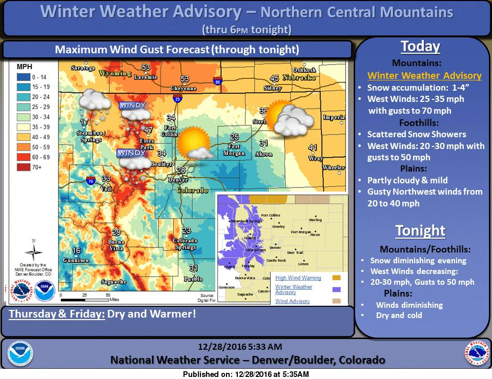 Colorado forecast consists on wind and snow. Image: NOAA Boulder, CO Today