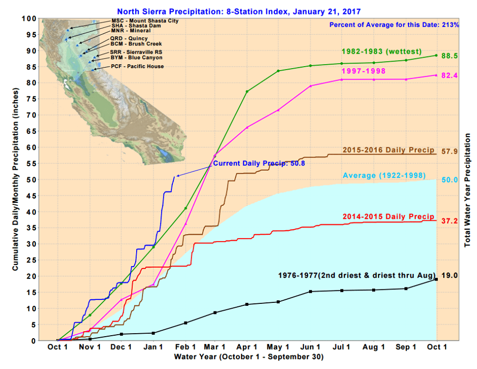 California is on track to have it's wettest winter on record. image: nrcs, monday