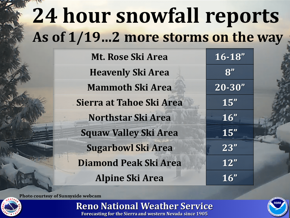 This is how much snow fell in CA past 24 hours. image: noaa, today