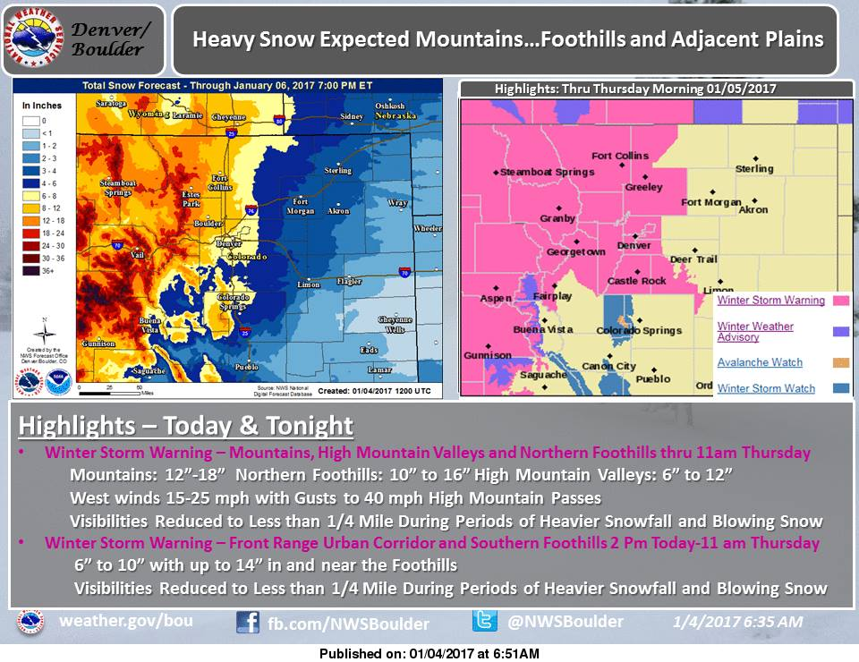 Storm totals are expected to be big in Colorado. Image: NOAA Boulder, CO Today