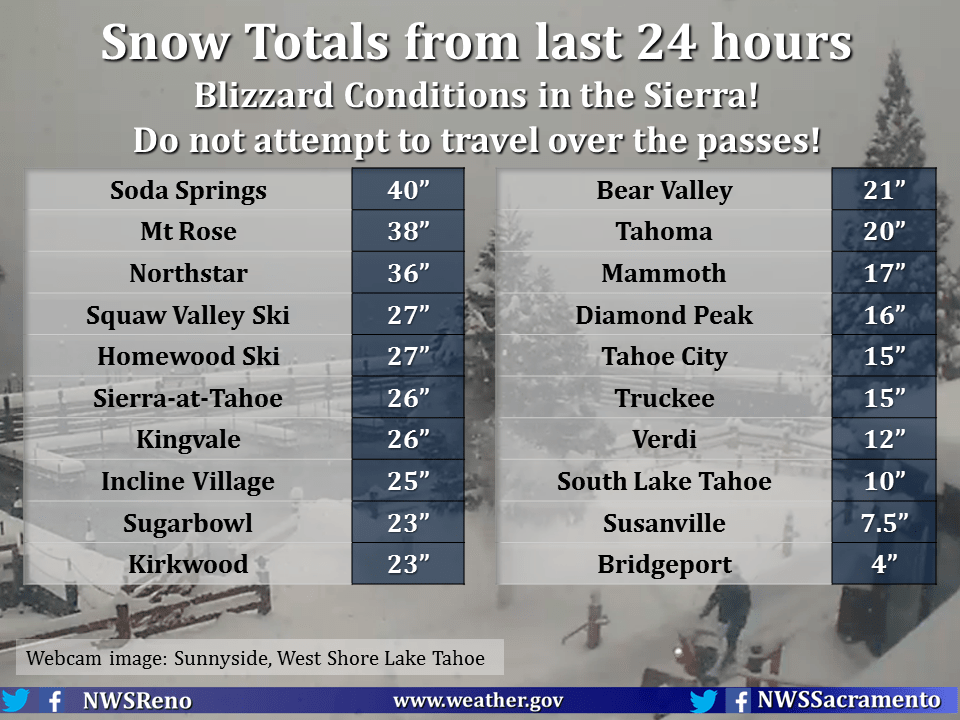 Huge Snowfall Totals. Image: NOAA Reno, NV Today