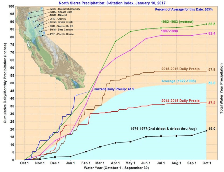 California rainfall totals year to date
