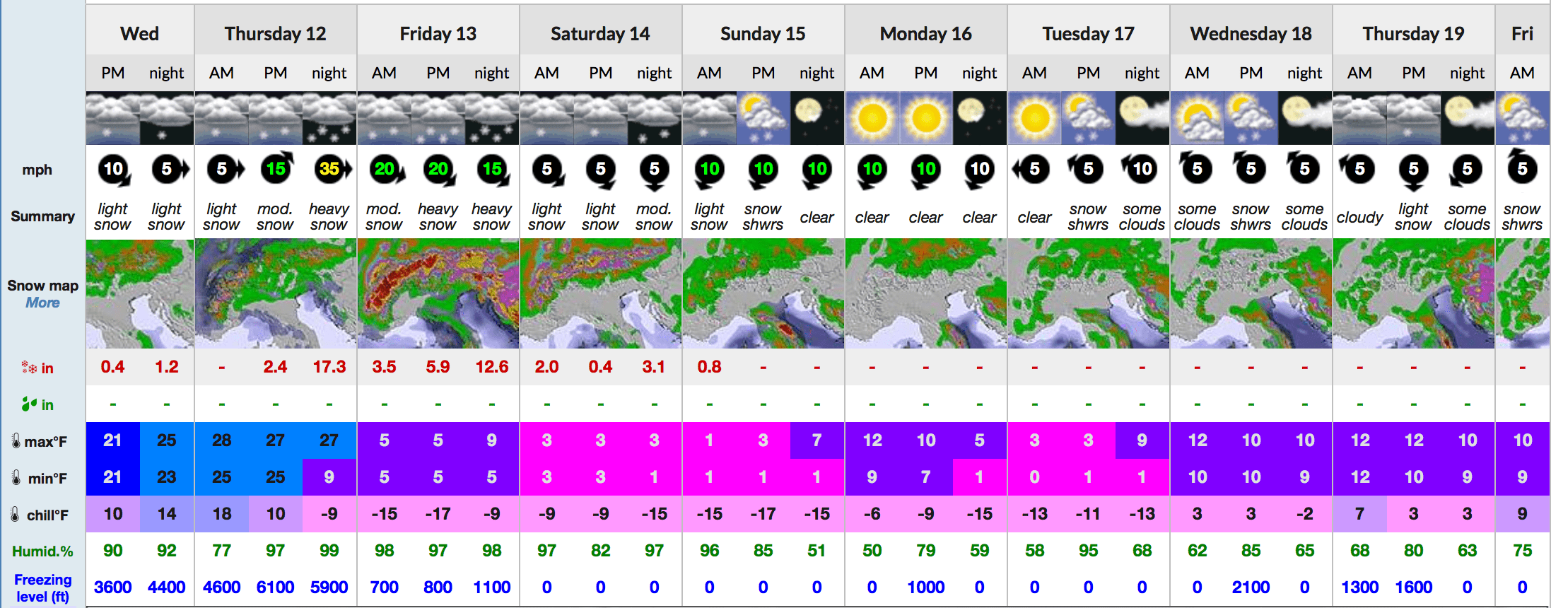 9-day snow forecast for Chamonix, France. // snow-forecast.com