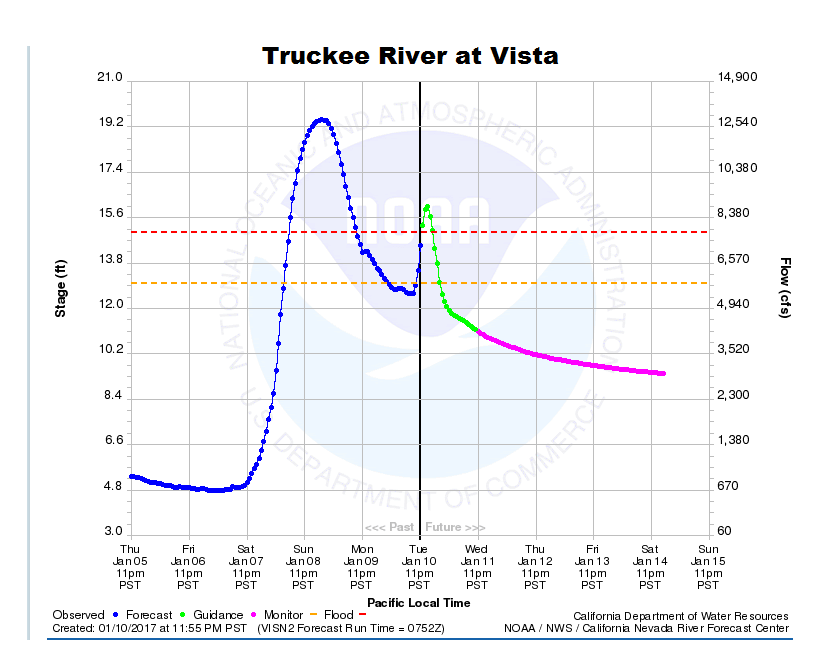 Truckee River at Vista is expected to reach minor flooding levels. Image: NOAA Reno, NV Today
