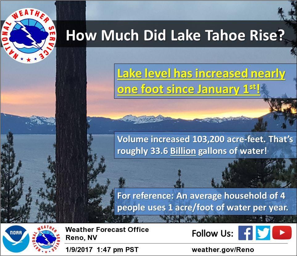 Lake Tahoe since the new year! Image: NOAA Reno, NV