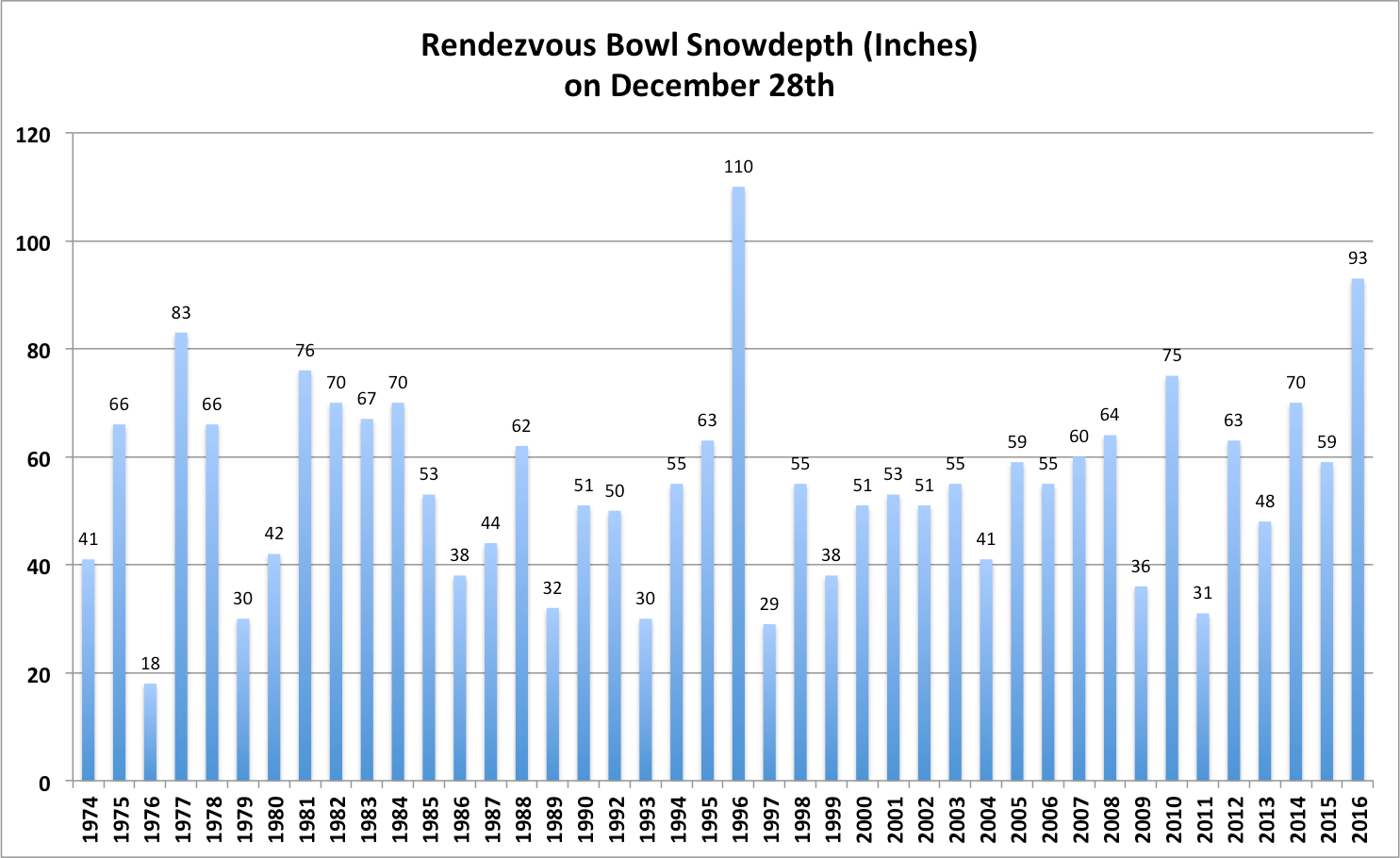 Rendezvous Bowl Snowdepth is looking GOOD.