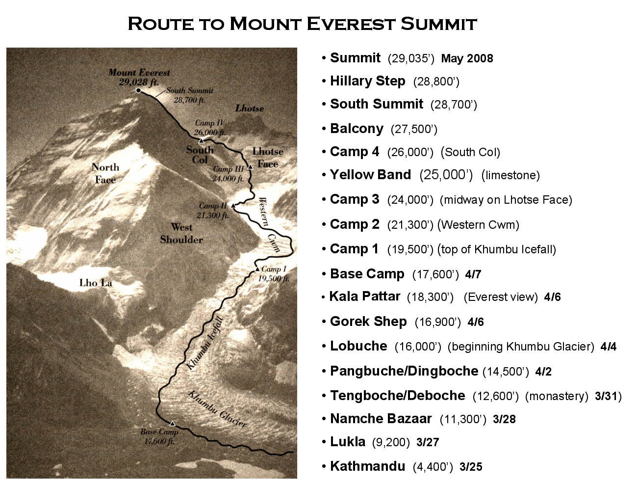 Everest, highest, mountain, himalayas, route