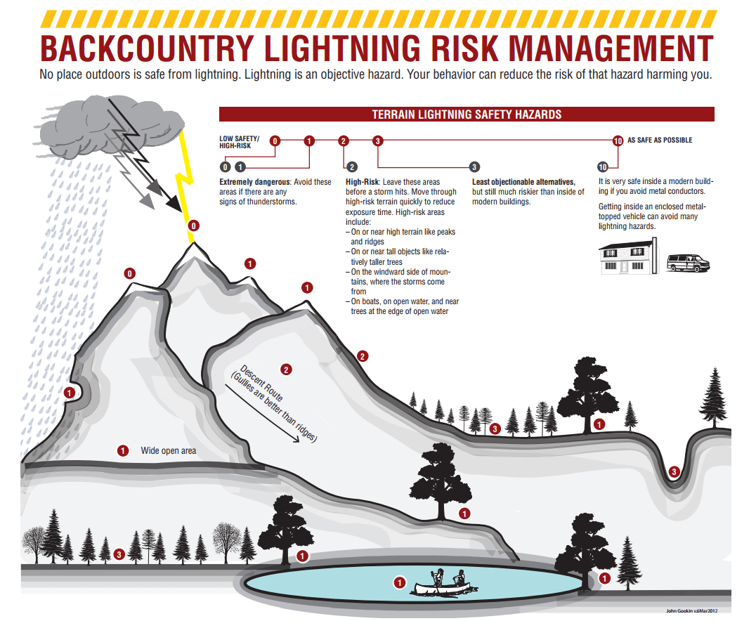 lightning, electrical storm, thunder, advice, back country