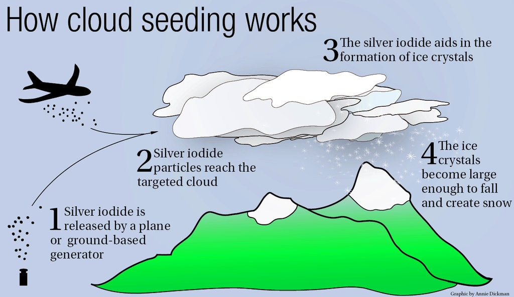 cloud seeding, snow, precipitation, vail, summit, snowfall,
