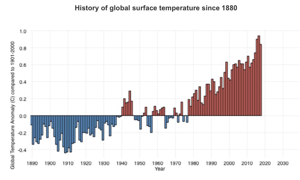 worst winter, global temps, noaa, nws