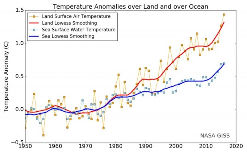 Global climate trend