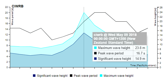 wave, record, new zealand