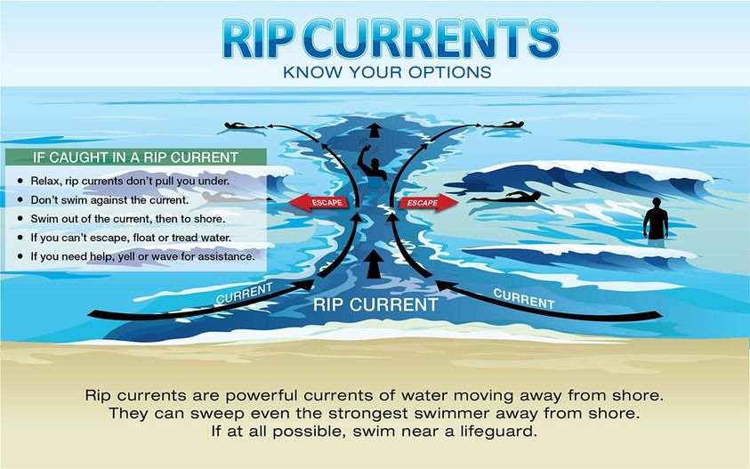 rip currents,