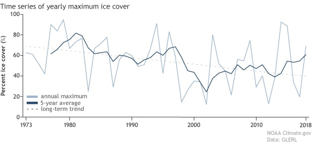 noaa, Great Lakes, ice cover