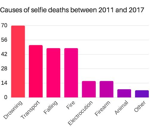 Graph of selfie deaths