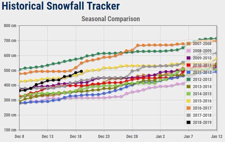 Revelstoke, record, snowfall