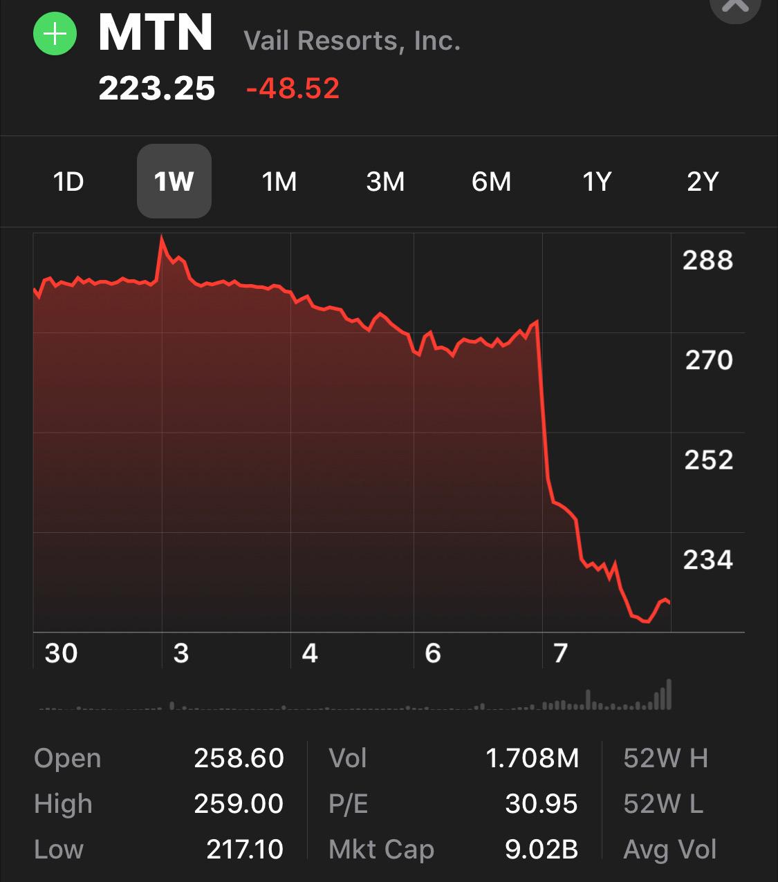 vail resorts, stock price,
