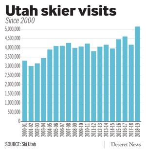 utah, record skier numbers