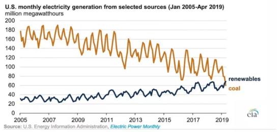 renewable, coal