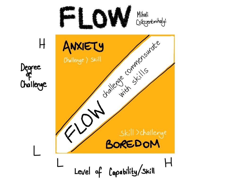 How Flow Works
