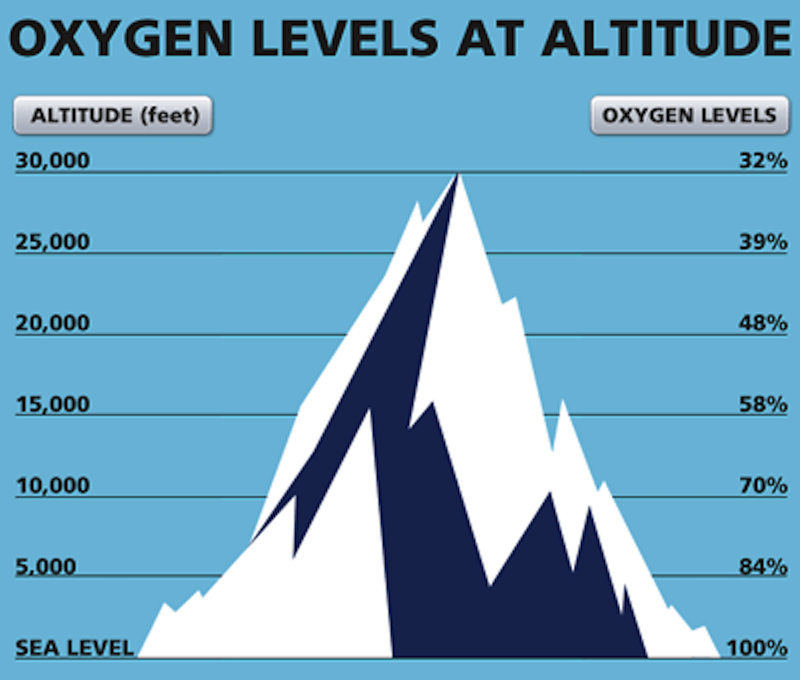 HAPE, low oxygen levels at high elevation, mountaineer