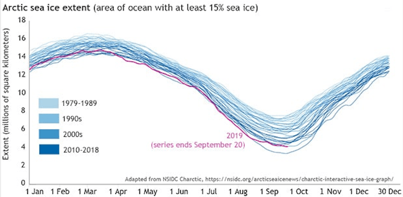 arctic sea ice, noaa