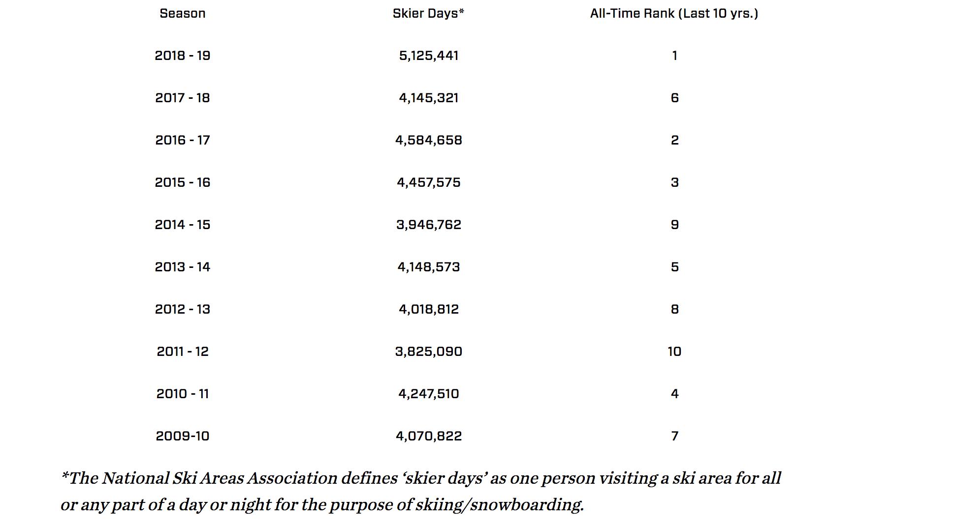 Stats of Utah ski visits