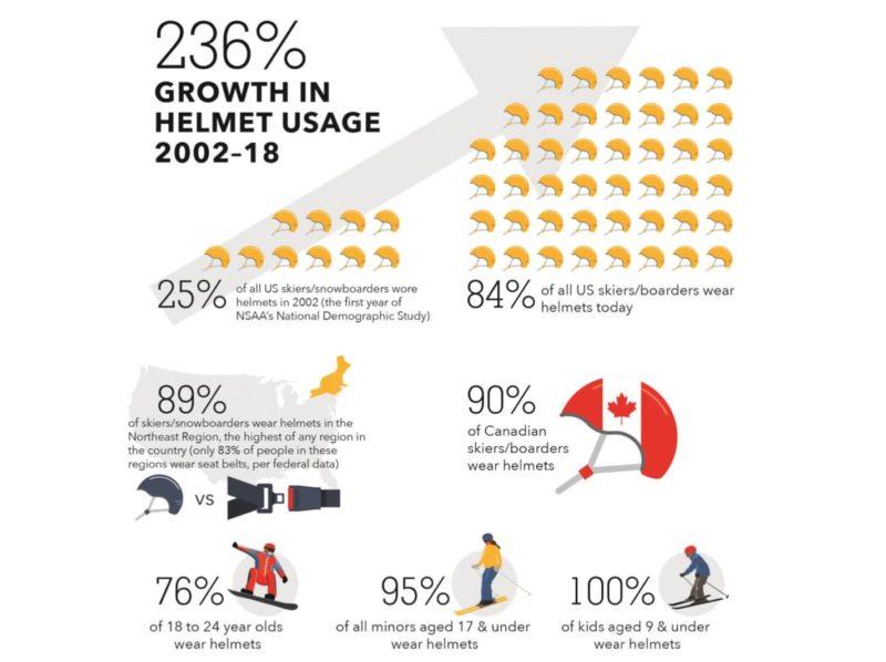 helmet statistics, children, nsaa, graph
