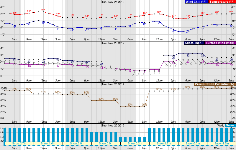 Oregon, mt bachelor, snow, forecast
