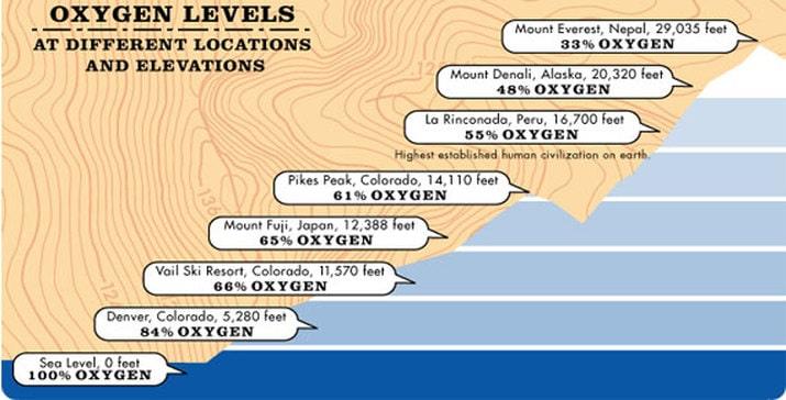 Oxygen levels at altitudes