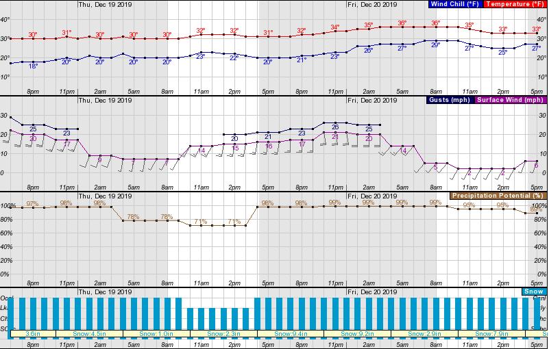 Washington, forecast