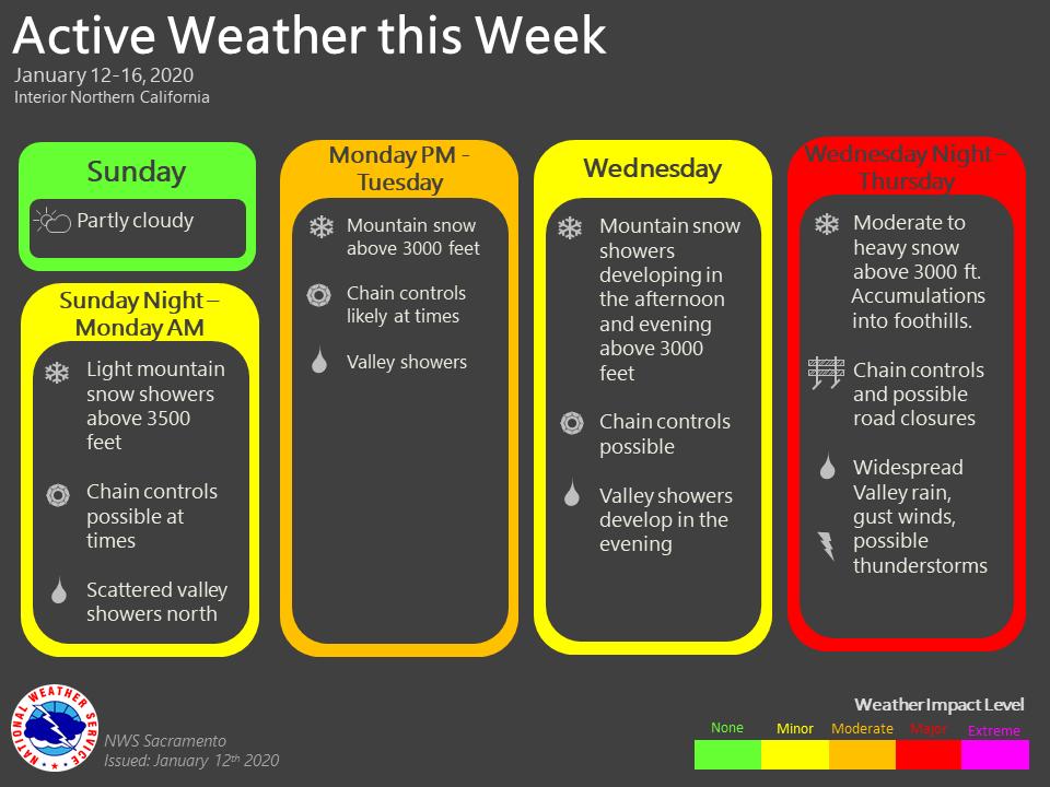 forecast, news, california, tahoe