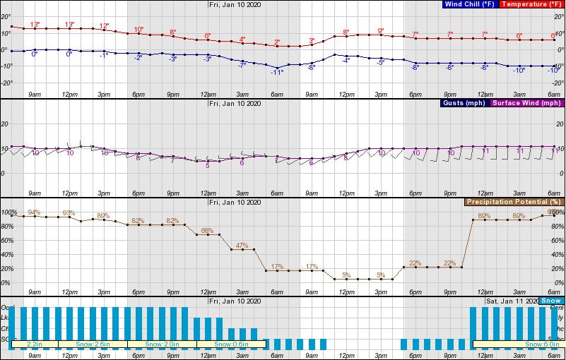 Wyoming, forecast