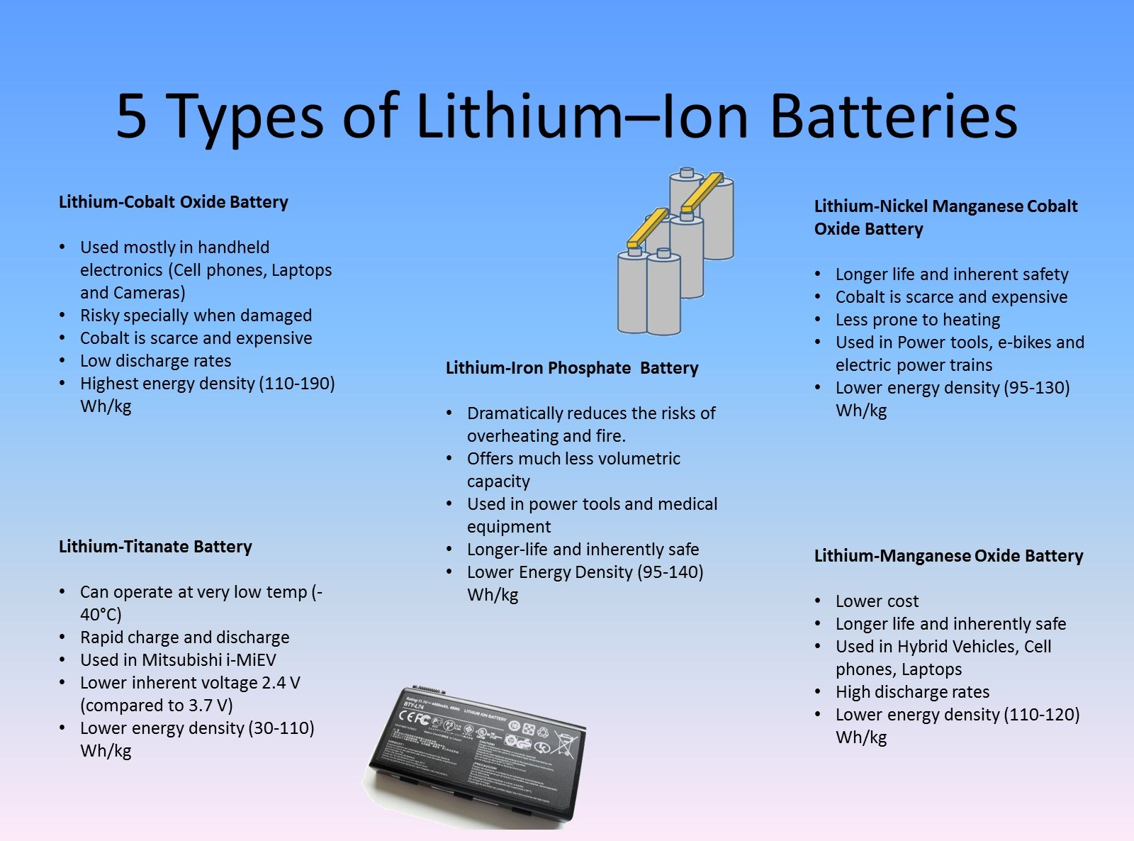lithium-ion battery types